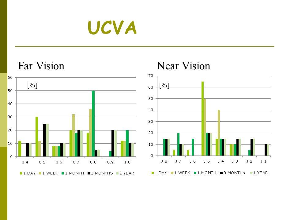 UCVA Far Vision Near Vision [%] 3